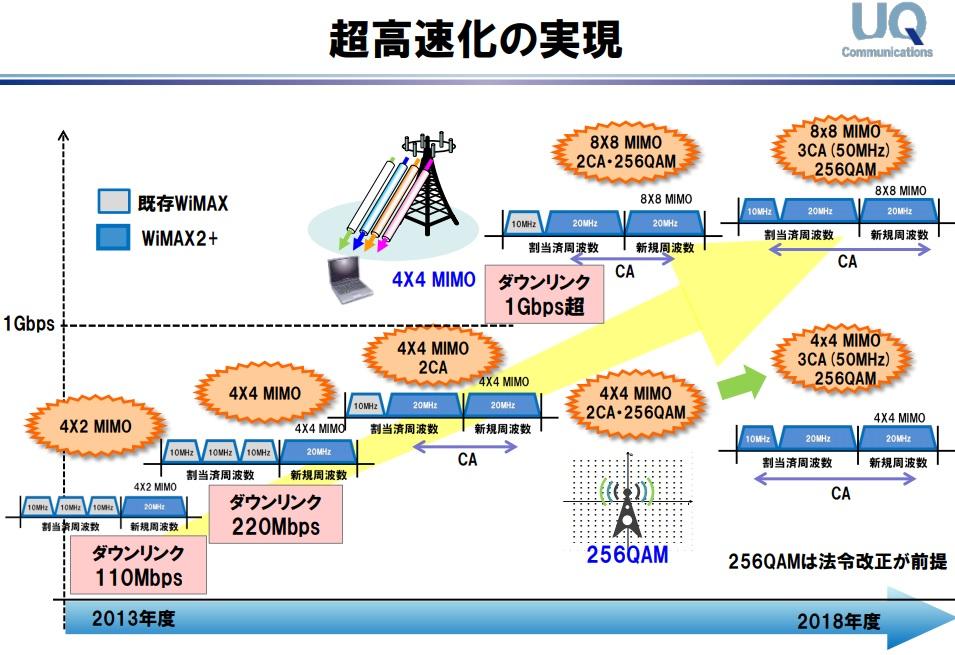 UQコミュニケーションズ通信速度の高速化計画案