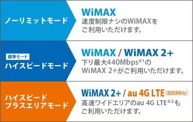 WiMAXはノーリミットモード・ハイスピードモード・プラスエリアモードがある